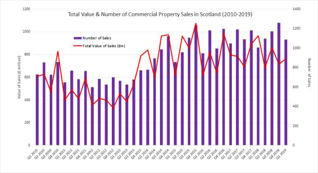 The National: The chart above shows the total value and number of commerical property sales in Scotland (2010- 2019)