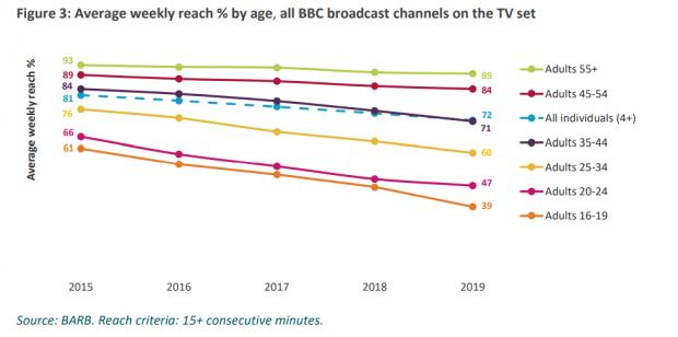 The National: The BBC's overall reach has declined across all age groups. Graphics source: Ofcom