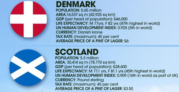 Wha's like us? Common values between Scotland and Denmark
