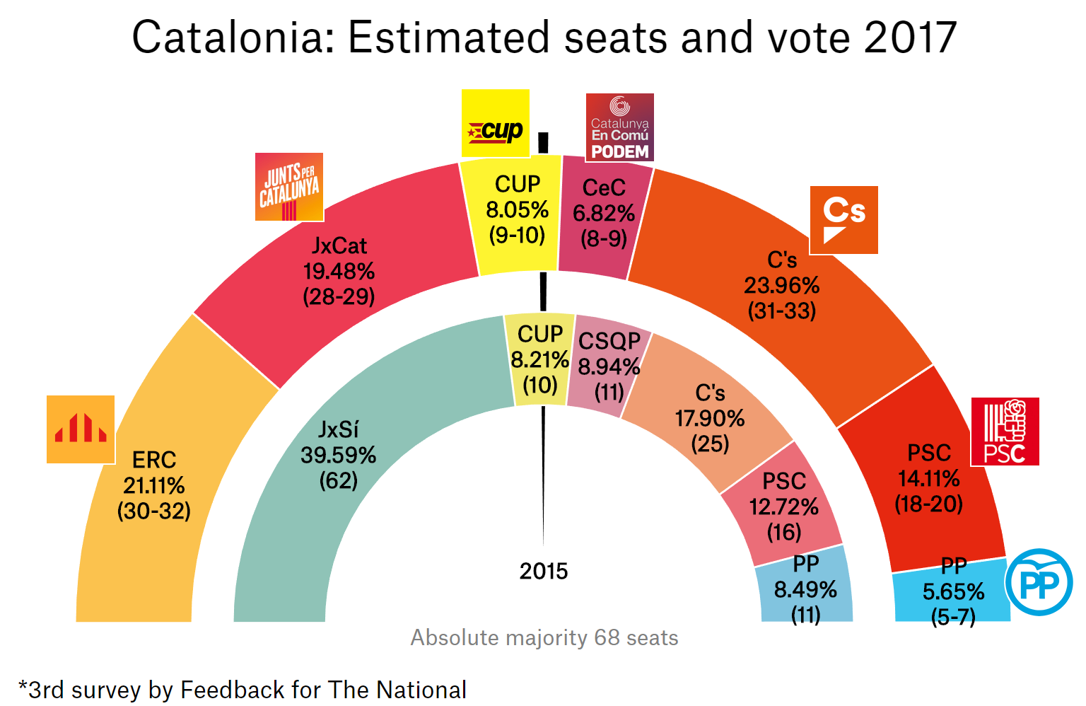 Pro-indy Catalan parties both closing in on unionists and are set to win combined majority in latest world exclusive poll from Catalonia