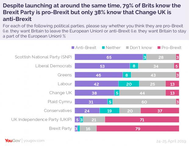 The National: Source: YouGov
